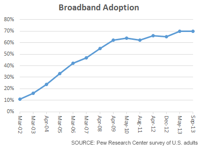 Broadband Adoption Rates